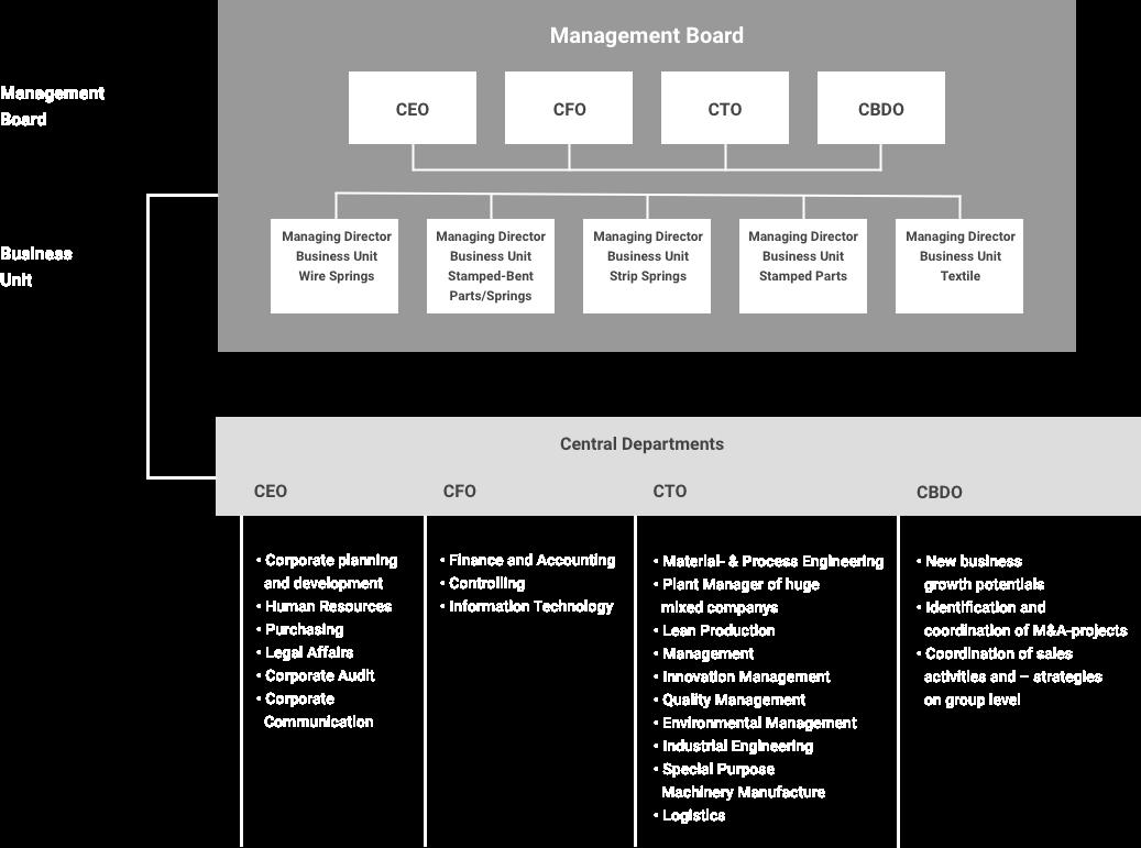 Management organization - KERN-LIEBERS